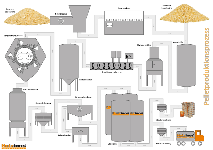 Heizinos-Holzpellets Produktionsprozess